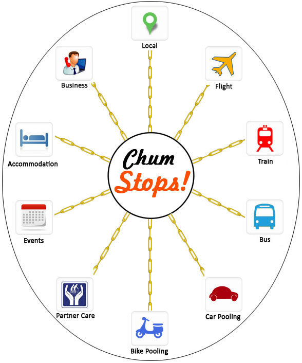 Chum-Stops at Chumslink-Local, Flight, Train, Bus Travel, Partner Care, Events, Bike, Car Pooling, Accommodation, Business